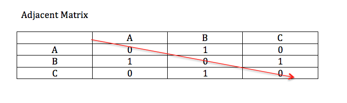 Adjacent Matrix
