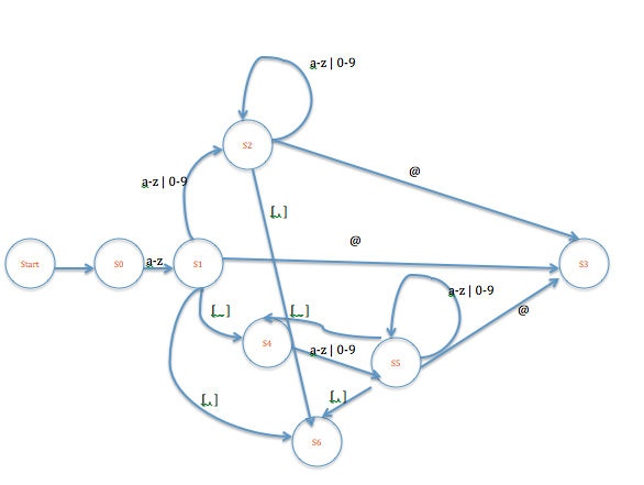 Regular expression state diagram